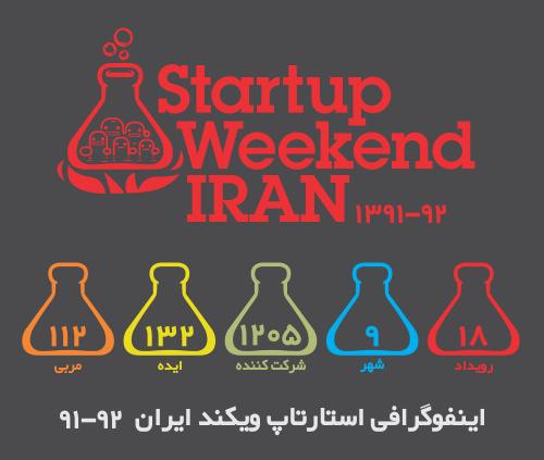 اینفوگرافی استارتاپ ویکند ایران 92-91
